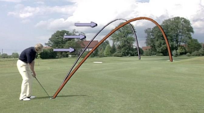 Golfen lernen - Klug golfen Spielplan