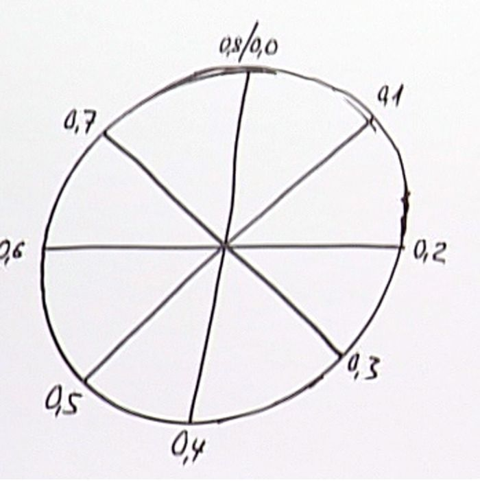 Herzzyklus